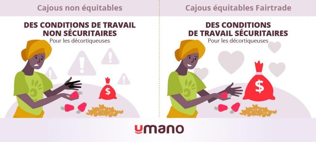 Infographie illustrant que les décortiqueuses de cajous non équitables s'exposent à des conditions de travail non sécuritaires.