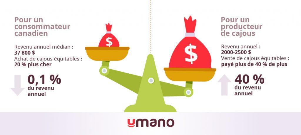 Infographie illustrant l'impact financier d'un achat de cajous équitables pour le consommateur canadien, soit 0,1 % de son revenu annuel, alors qu'il représente une augmentation de 40 % de son revenu annuel pour un producteur de cajous.