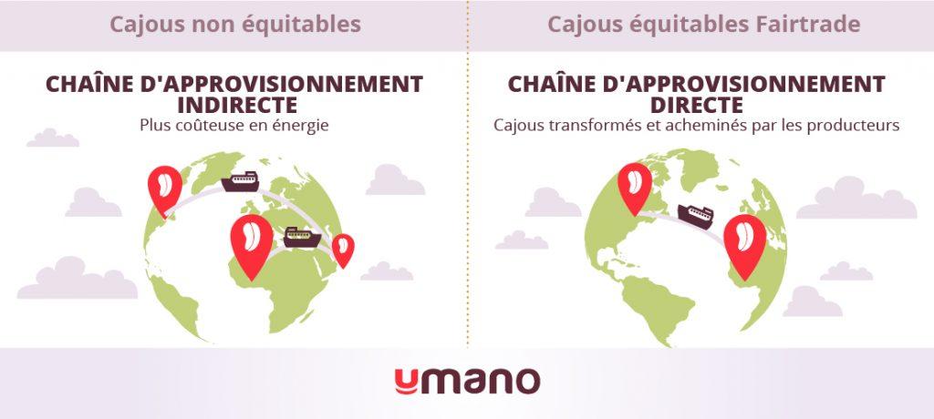 Infographie illustrant la chaîne de production des cajous non équitables, indirecte et plus coûteuse en énergie, par rapport à une chaîne d'approvisionnement directe pour les cajous équitables.